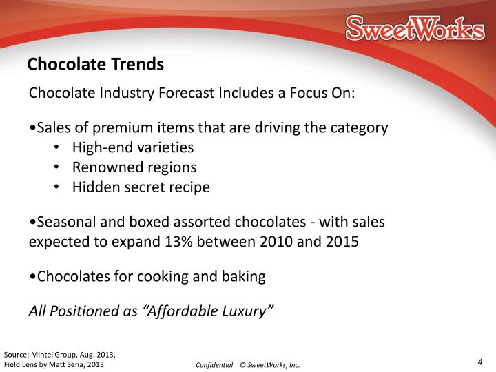 Chocolate Trends