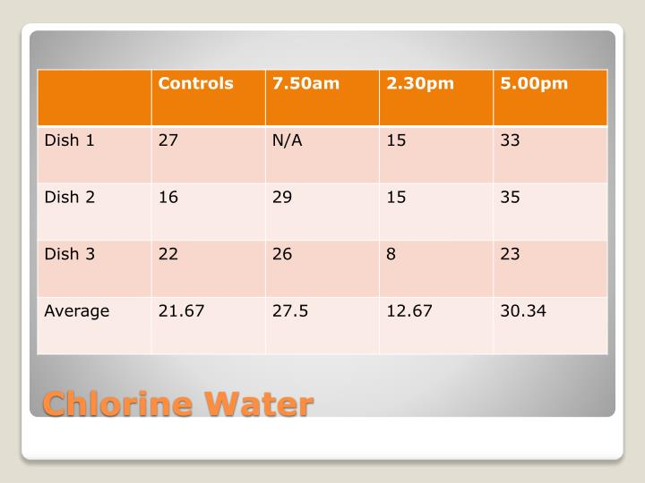 Chlorine Water