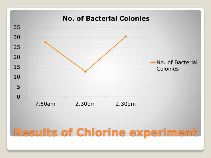 Results of Chlorine experiment