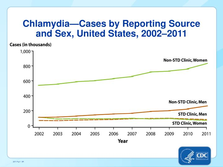 Chlamydia—Cases by Reporting Source and Sex, United States,