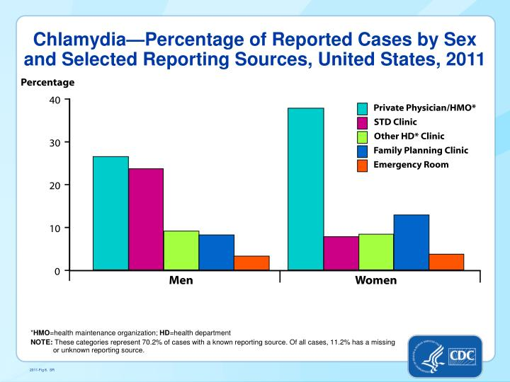 Chlamydia—Percentage of Reported Cases by Sex and Selected Reporting Sources,