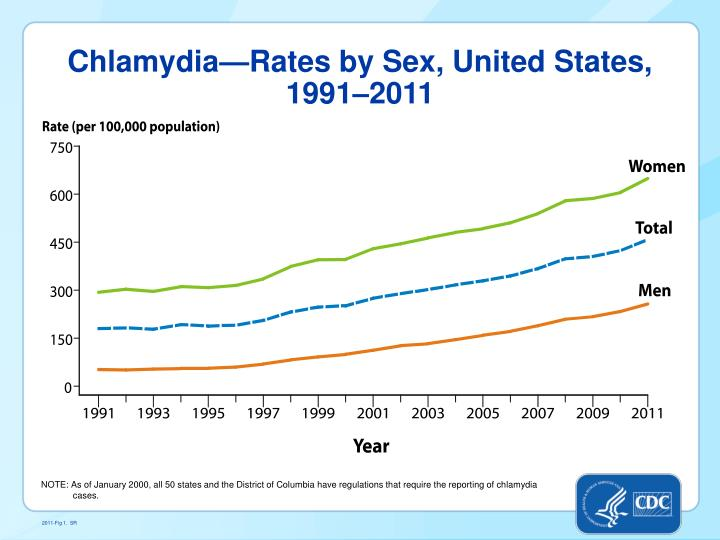 Chlamydia—Rates by Sex, United States,