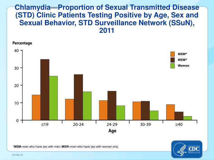 Chlamydia—Proportion of Sexual Transmitted Disease (STD) Clinic Patients Testing Positive by Age, Sex and Sexual Behavior, STD Surveillance Network (