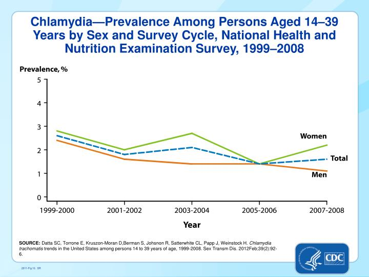 Chlamydia—Prevalence Among Persons Aged 14–39 Years by Sex and Survey Cycle, National Health and Nutrition Examination Survey, 1999–2008