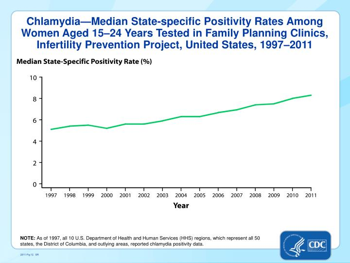 Chlamydia—Median State-specific Positivity Rates
