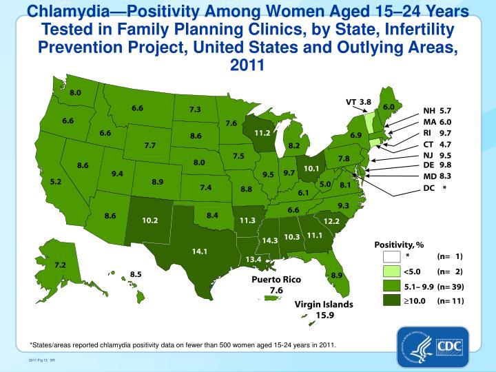 Chlamydia—Positivity