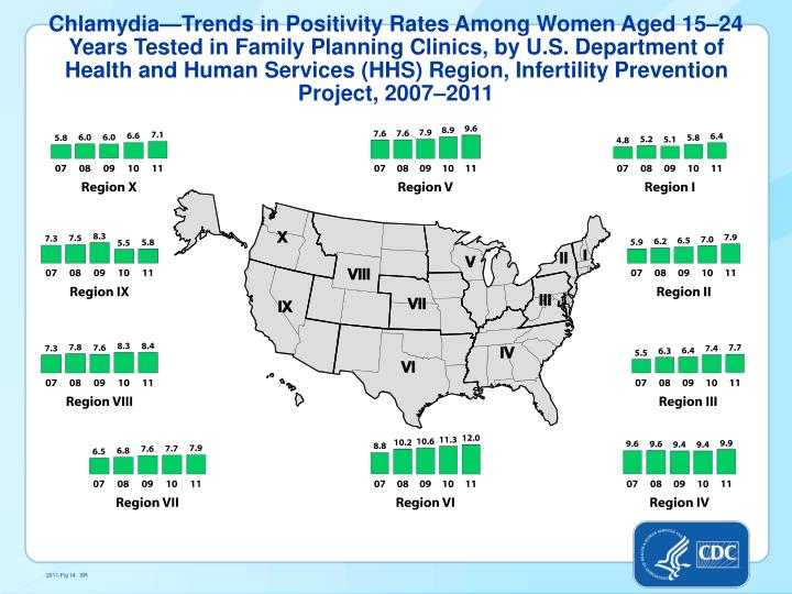 Chlamydia—Trends in Positivity Rates Among Women Aged 15–24 Years Tested in Family Planning Clinics, by U.S. Department of Health and Human Services (HHS) Region, Infertility Prevention Project, 2007–2011