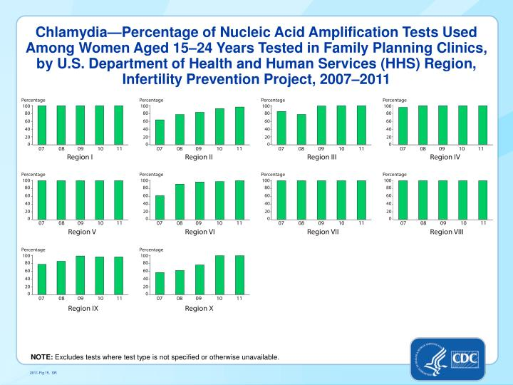 Chlamydia—Percentage of Nucleic Acid Amplification Tests Used Among Women Aged 15–24 Years Tested in Family Planning Clinics, by U.S. Department of Health and Human Services (HHS) Region, Infertility Prevention Project, 2007–2011