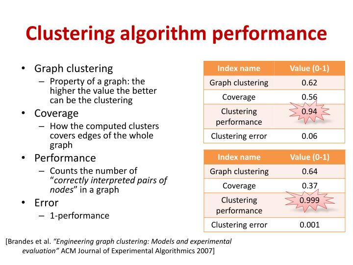 Clustering algorithm performance