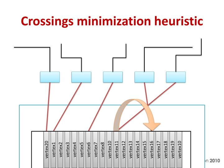Crossings minimization heuristic