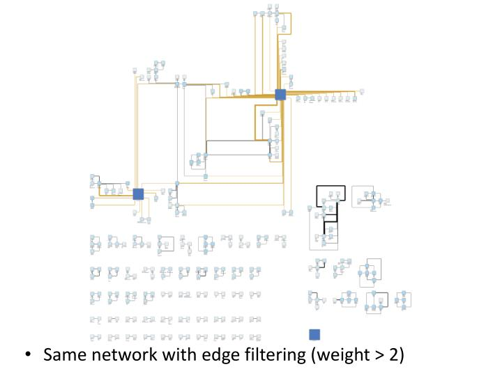 Same network with edge filtering (weight > 2)