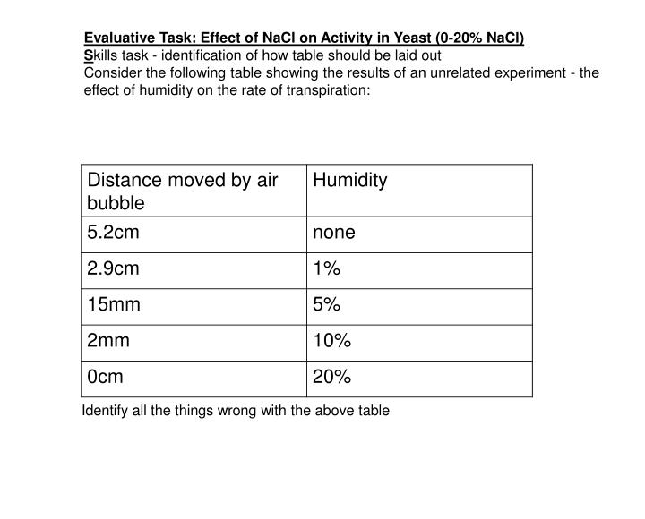 Evaluative Task: Effect of NaCl on Activity in Yeast (0-20% NaCl)