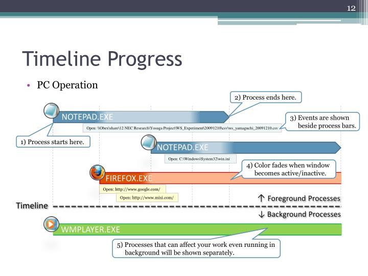 Timeline Progress