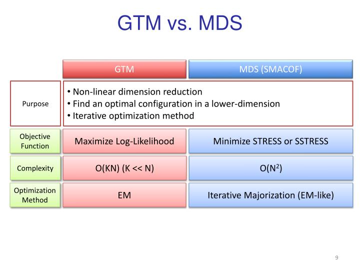 GTM vs. MDS