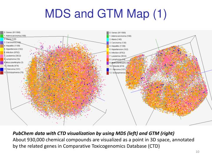 MDS and GTM Map (1)