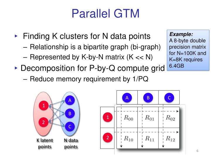 Parallel GTM