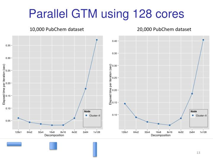 Parallel GTM using 128 cores