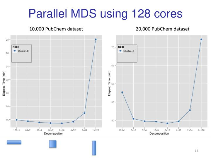 Parallel MDS using 128 cores