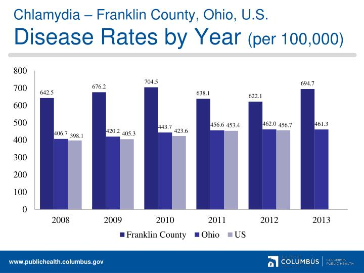 Chlamydia – Franklin County, Ohio, U.S.