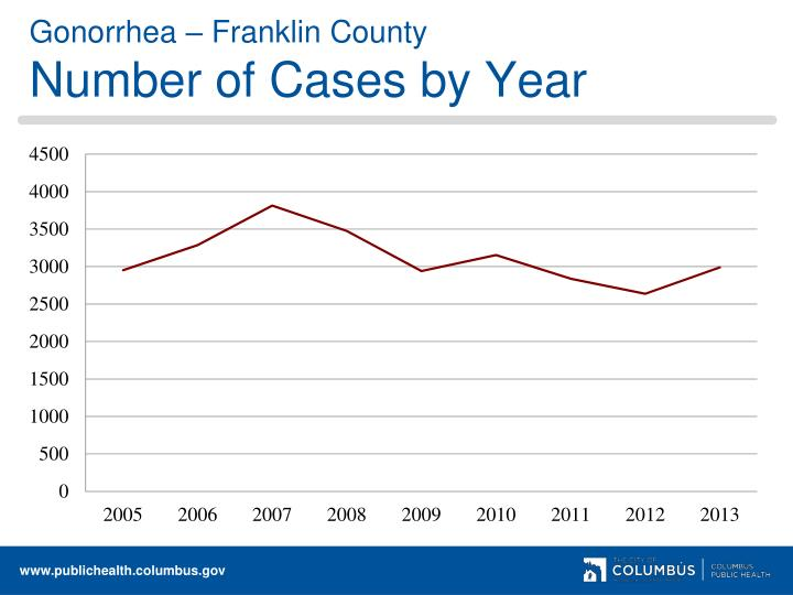 Gonorrhea – Franklin County