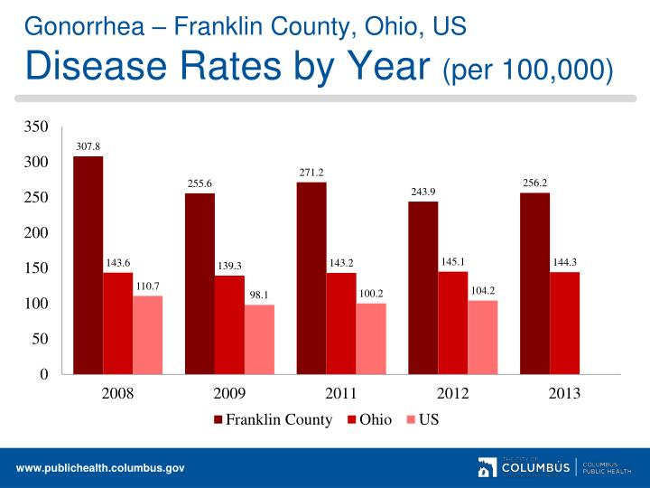 Gonorrhea – Franklin County, Ohio, US