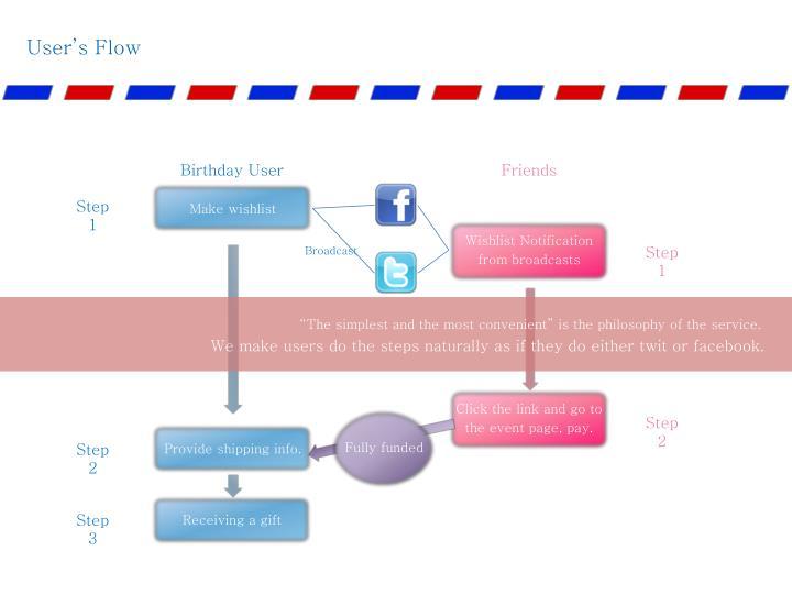 User's Flow