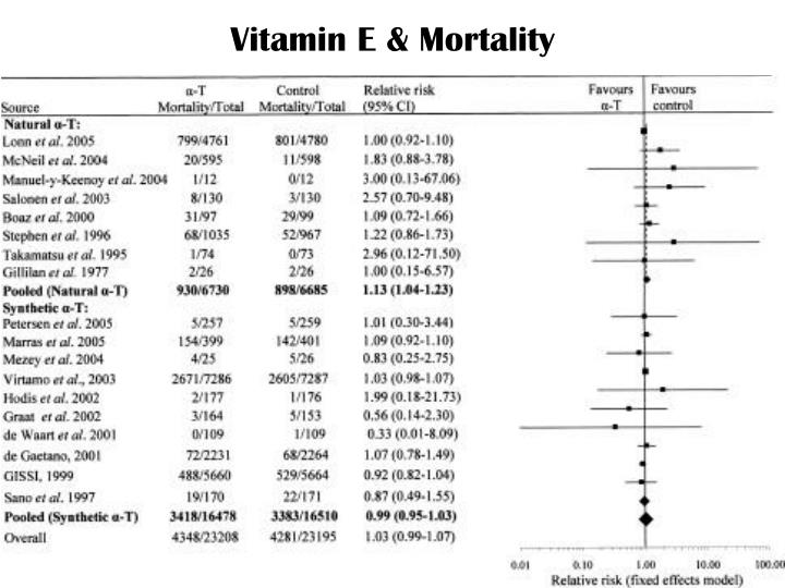 Vitamin E & Mortality
