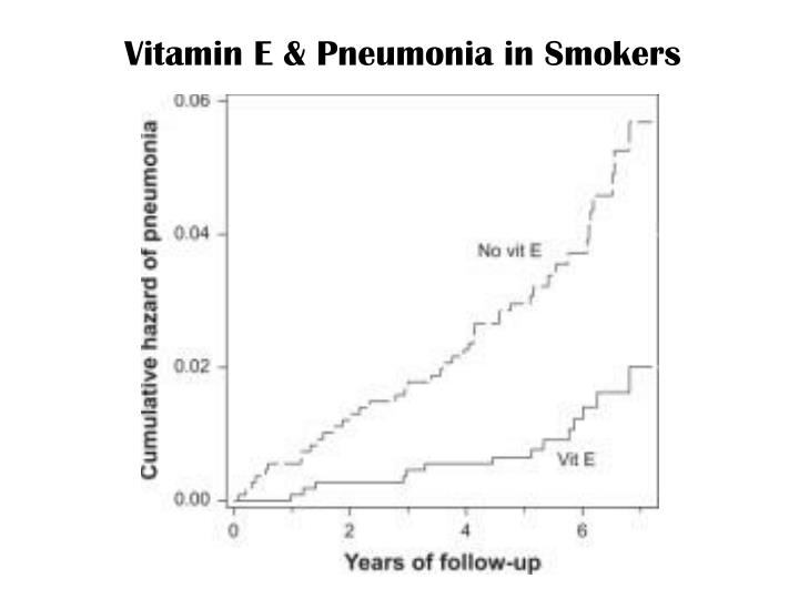 Vitamin E & Pneumonia in Smokers