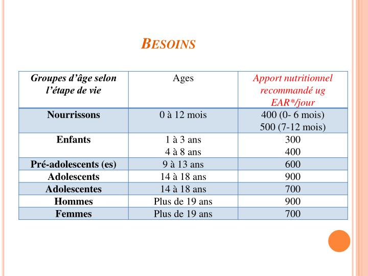 Besoins