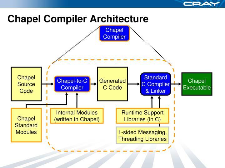 Chapel Compiler Architecture