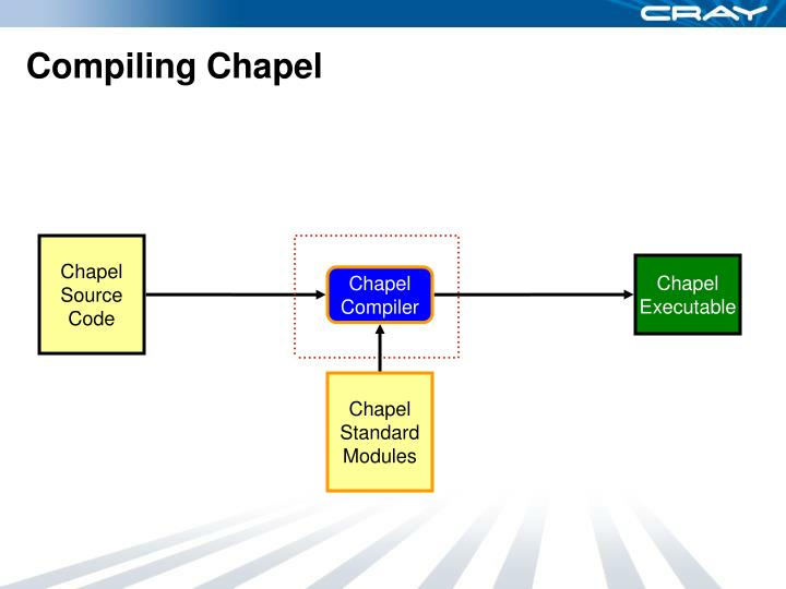 Compiling Chapel