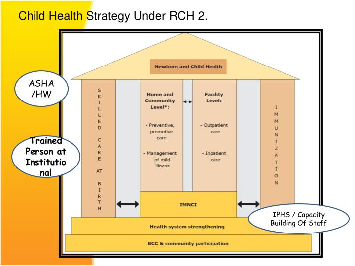 Child Health Strategy Under RCH 2.