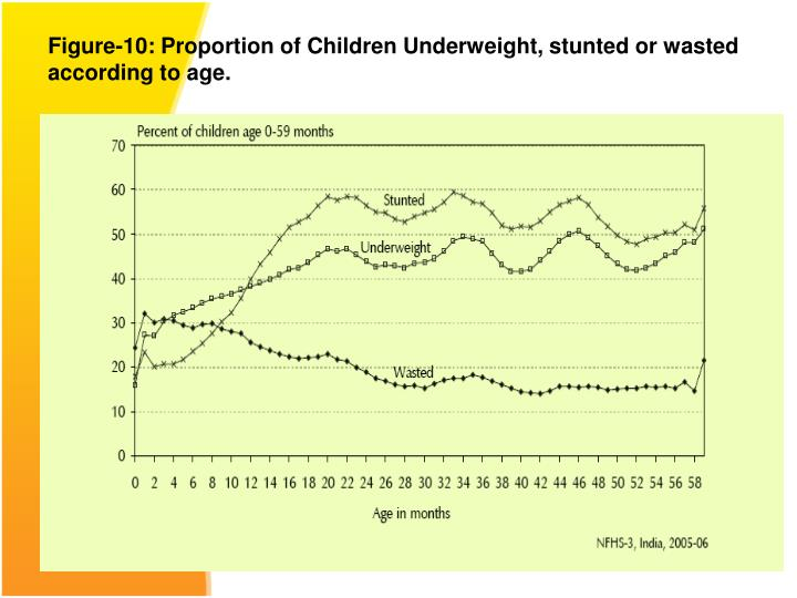 Figure-10: Proportion of Children Underweight, stunted or wasted according to age.