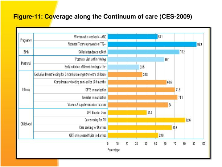 Figure-11: Coverage along the Continuum of care (CES-2009)