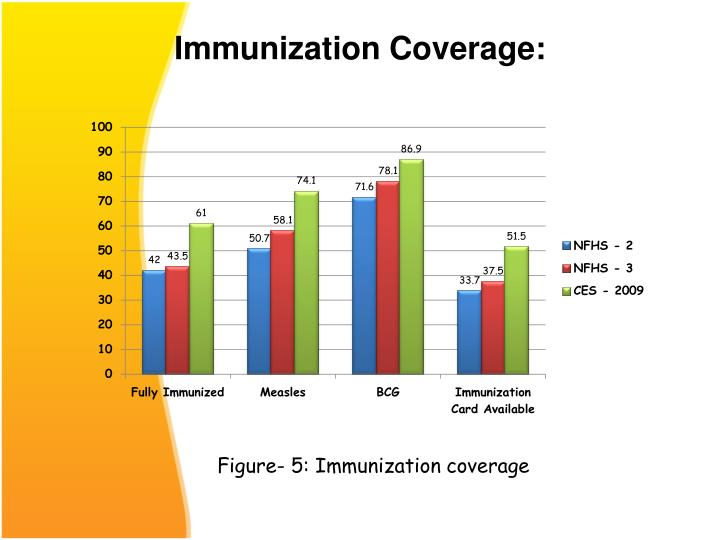Immunization Coverage:
