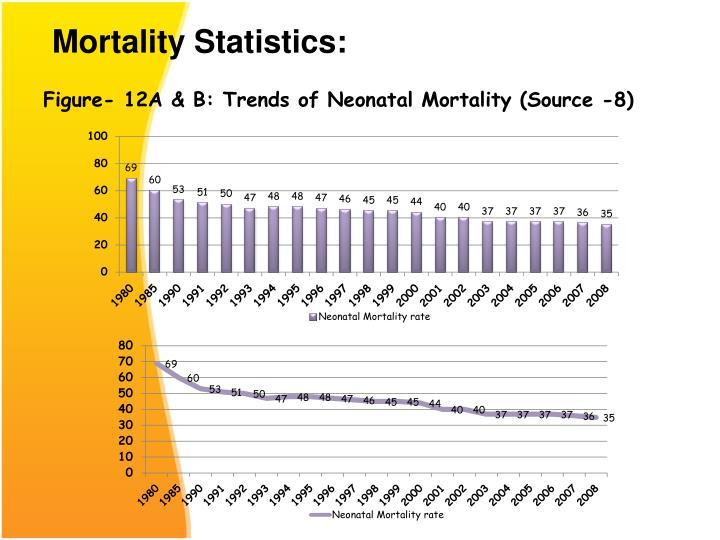 Mortality Statistics: