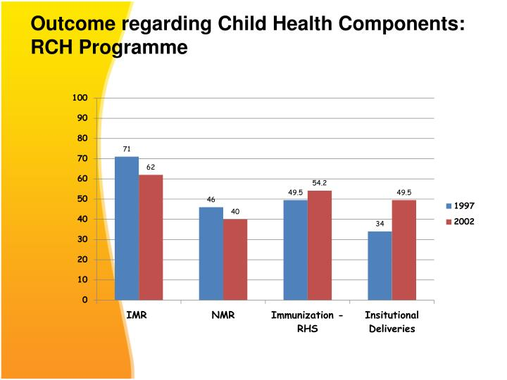 Outcome regarding Child Health Components: RCH Programme