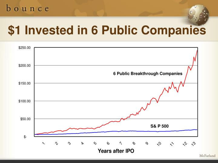 $1 Invested in 6 Public Companies