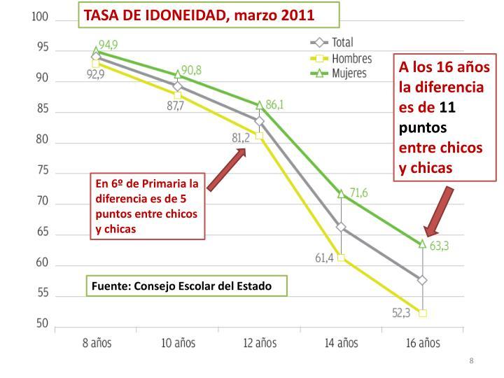 TASA DE IDONEIDAD, marzo 2011