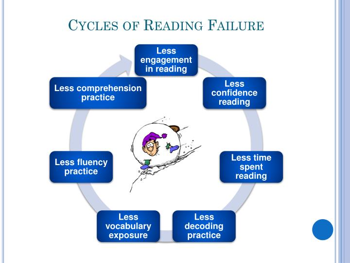 Cycles of Reading Failure
