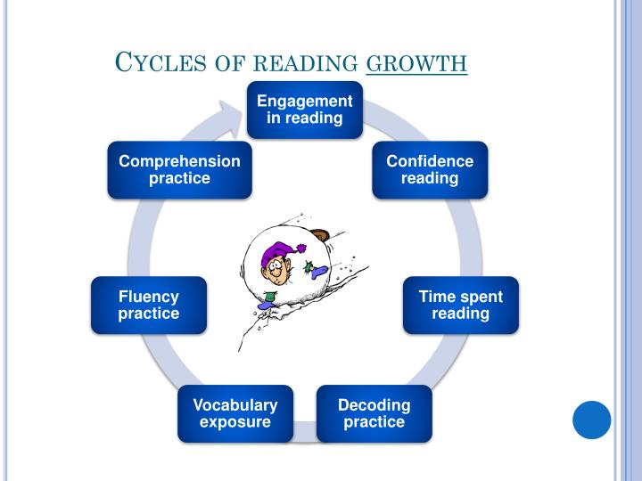 Cycles of reading