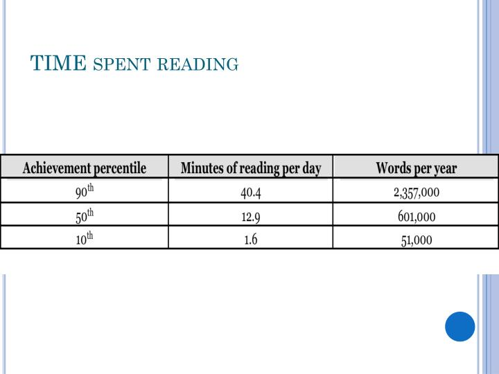 TIME spent reading
