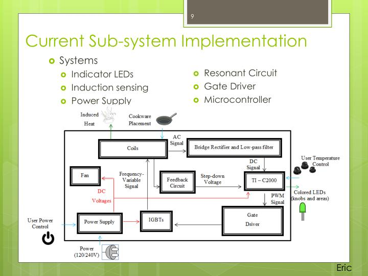 Current Sub-system Implementation