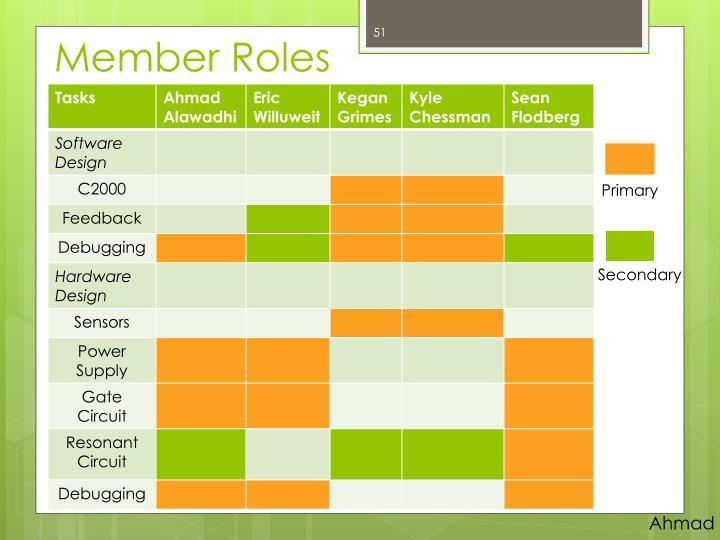 Member Roles