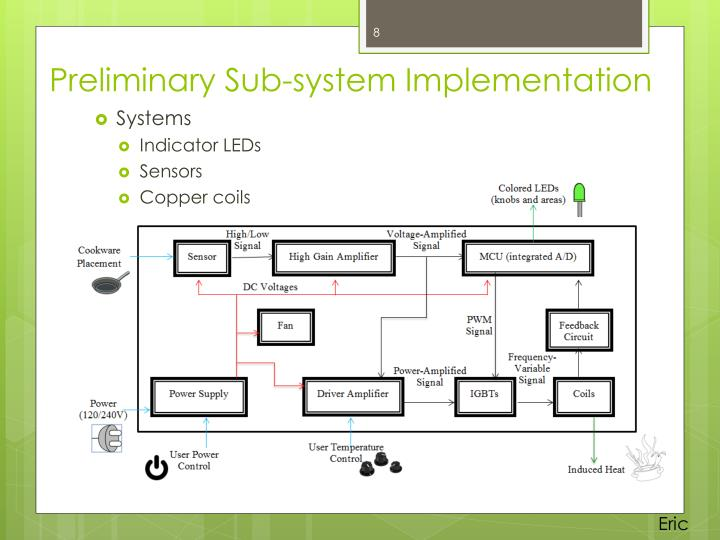 Preliminary Sub-system Implementation