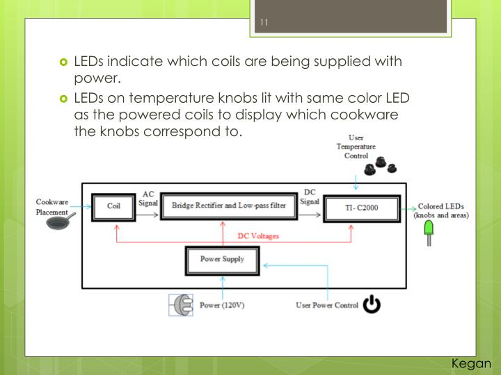 LEDs indicate which coils are being supplied with power.