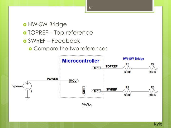 HW-SW Bridge