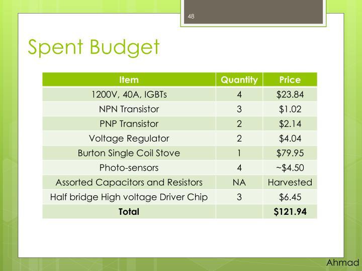 Spent Budget