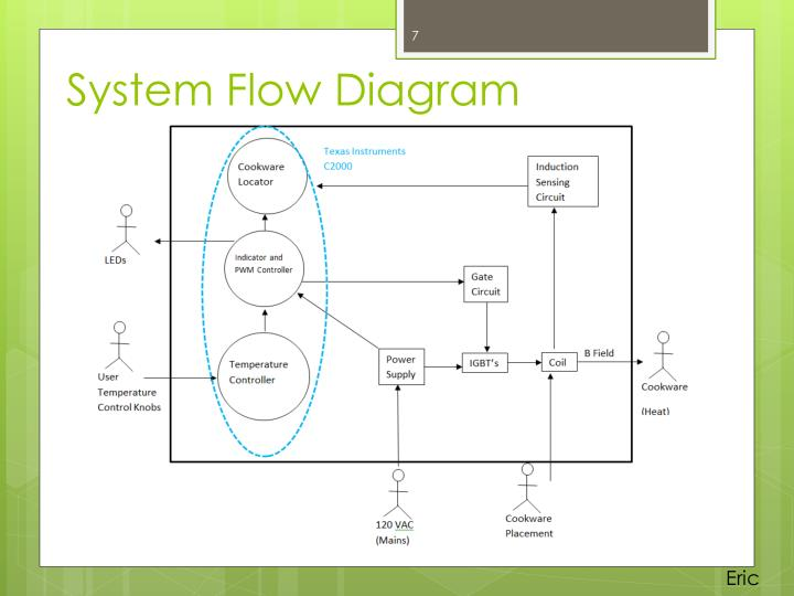 System Flow Diagram