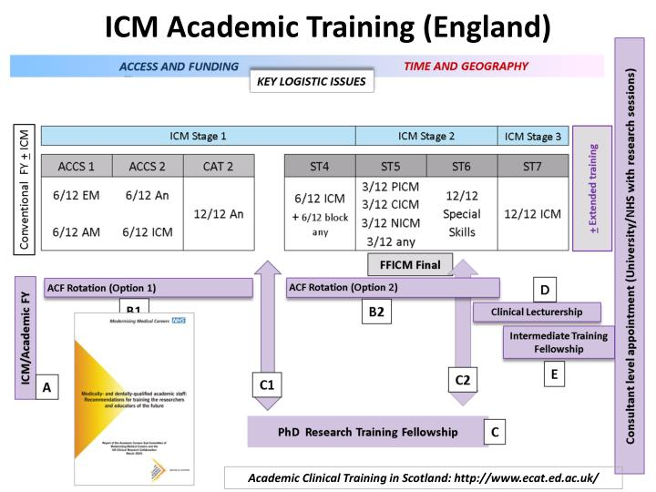 ICM Academic Training (England)